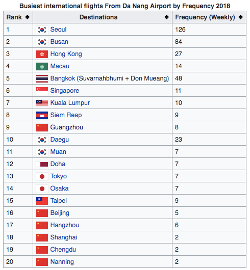 Busiest international flights From Da Nang Airport by Frequency 2018