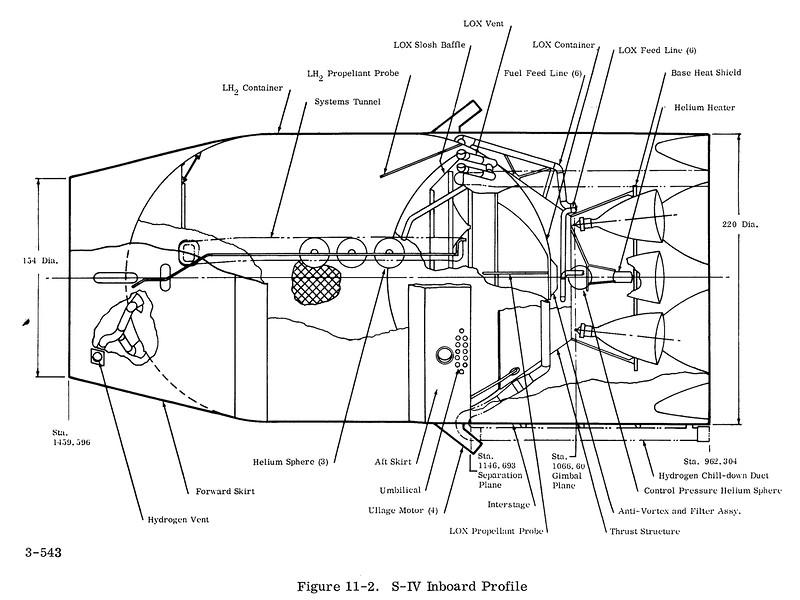 S-IV_Inboard_1964.jpg