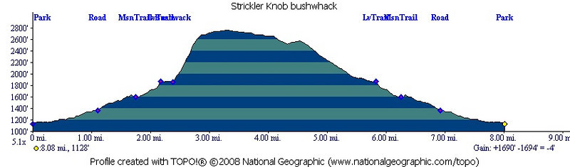 2009 Hikes