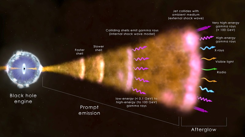 """Ground-based facilities have detected radiation up to a trillion times the energy of visible light from a cosmic explosion called a gamma-ray burst (GRB). This illustration shows the set-up for the most common type. The core of a massive star (left) has collapsed and formed a black hole. This """"engine"""" drives a jet of particles that moves through the collapsing star and out into space at nearly the speed of light. The prompt emission, which typically lasts a minute or less, may arise from the jet's interaction with gas near the newborn black hole and from collisions between shells of fast-moving gas within the jet (internal shock waves). The afterglow emission occurs as the leading edge of the jet sweeps up its surroundings (creating an external shock wave) and emits radiation across the spectrum for some time — months to years, in the case of radio and visible light, and many hours at the highest gamma-ray energies yet observed. These far exceed 100 billion electron volts (GeV) for two recent GRBs.  Credit: NASA's Goddard Space Flight Center"""