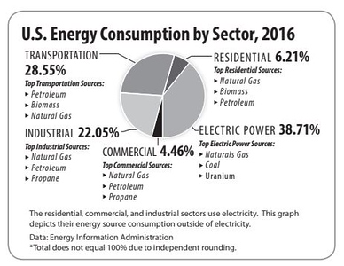 U.S. Energy Charts & Graphs