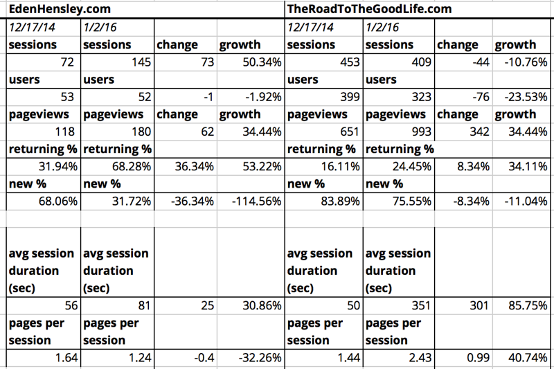 Comparison of December 2014 and December 2015 Site Traffic