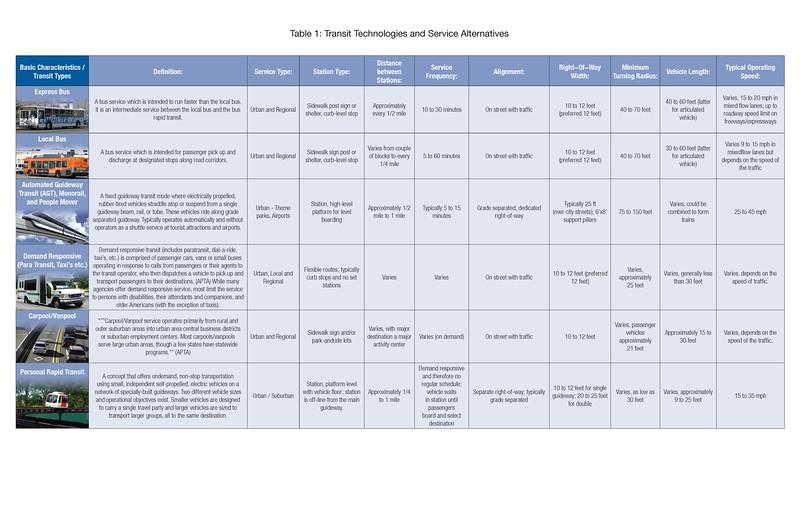 Transit_Tech_table_v3_Page_2.jpg