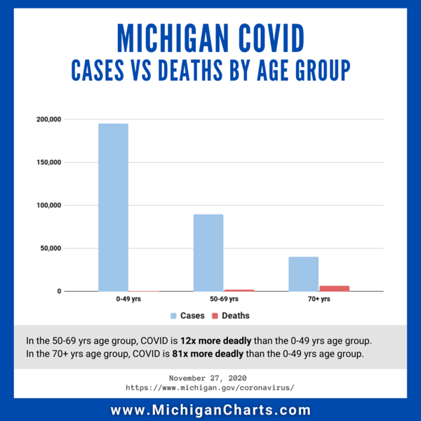 November 27 - Cases and Deaths - MichiganCharts.png