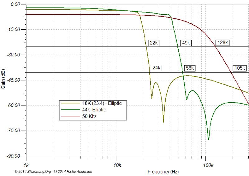 Filtering measured at minus 3db2.png