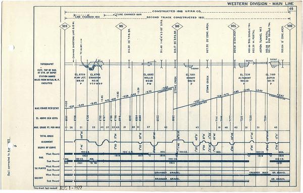 1922-1924 Evanston to Ogden