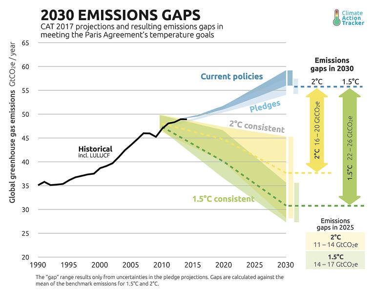 EmissionsGapHighRes_Infograp.original (1).png