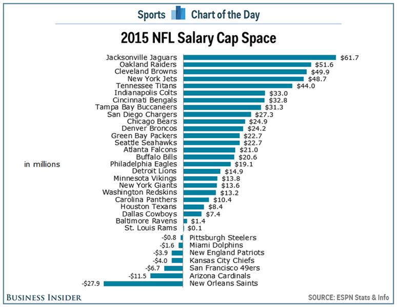 Football - Salary Cap.png