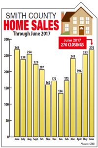home-sales-in-smith-county-surge-in-june-but-inventories-still-low
