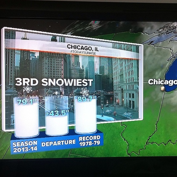 And we are on the medal stand. Please let's go home with the bronze. #chicago #winter #snow #chiberia
