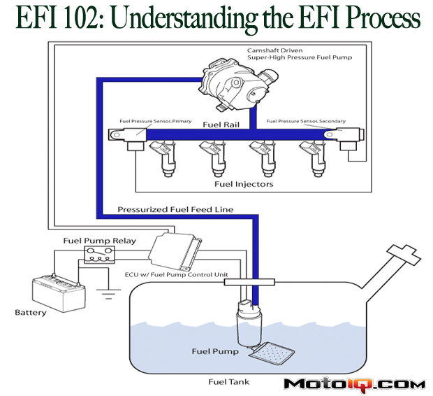 Understanding the EFI process