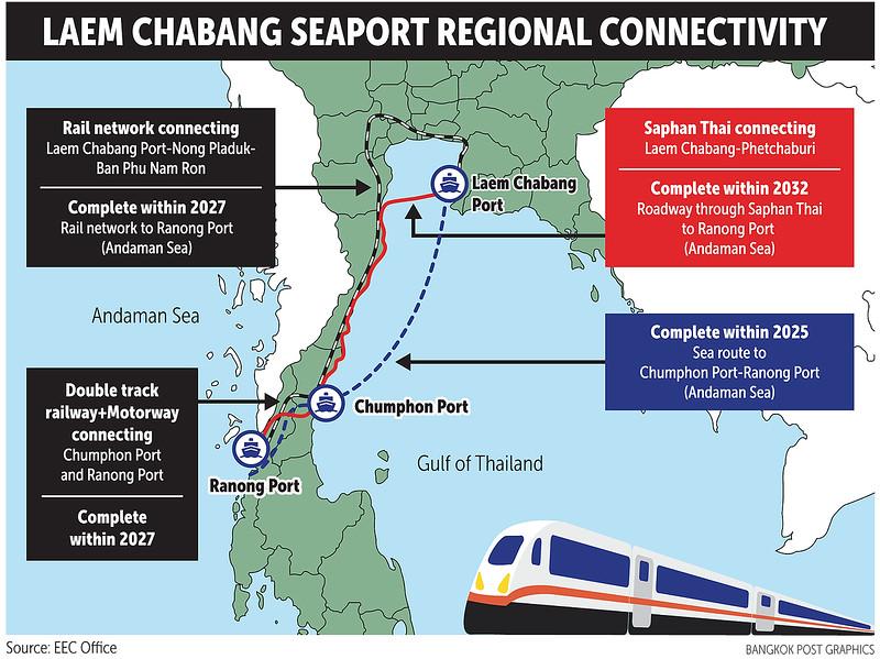 Laem Chabang Seaport Regional Connectivity
