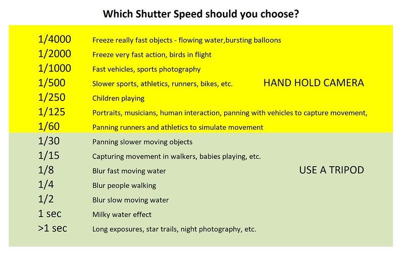 Shutter Speeds.JPG