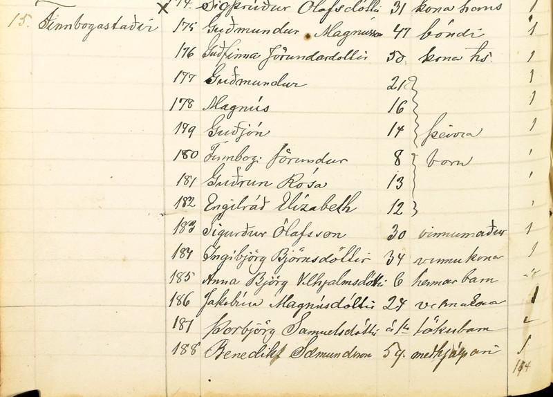 1886 FInnbogastaðir