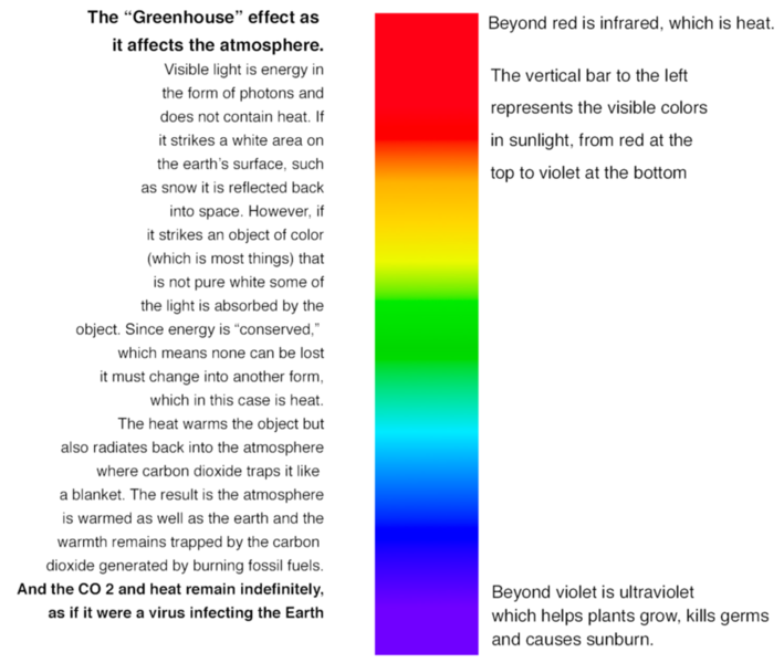 JW VERTICAL spectrum and Greehnouse effect.png