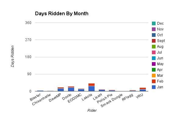 2015 Ride Challenge