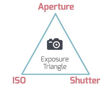 understanding-exposure-with-the-exposure-triangle-1.png