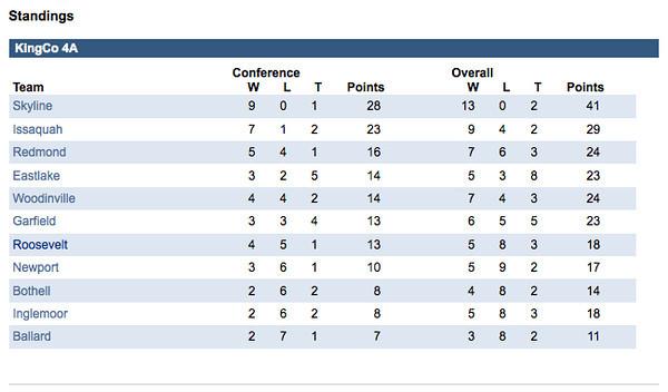 KINGCO 4A Standings 2011.jpg