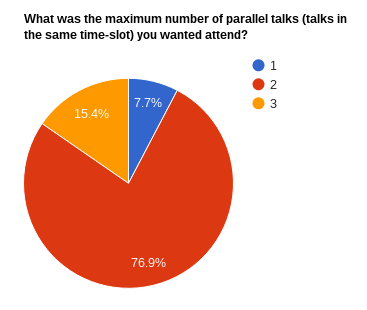 Parallel talks