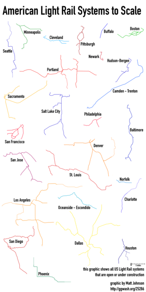 Transit Systems by Scale
