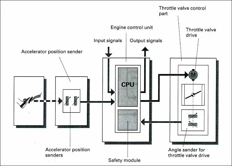 drive by wire throttle diagram