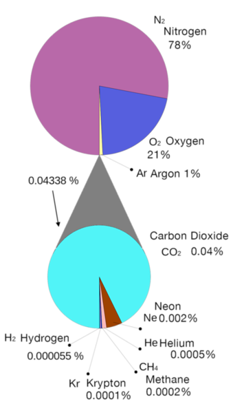 Atmosphere_gas_proportions.svg.png