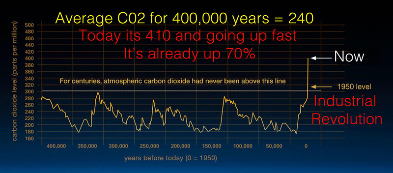 Annotated v2 corrected 203_co2-graph-021116-4.jpg
