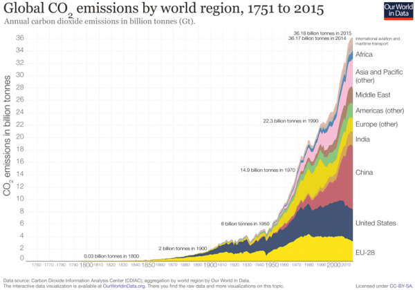 Global-CO2-emissions-by-region-since-1751-768x538.png
