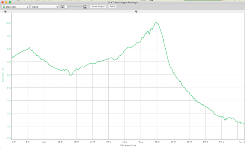 Route profile - Anysberg to Montagu. (That's Ouberg Pass you see on the right.