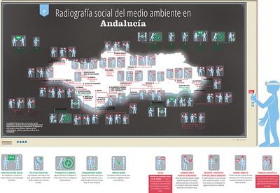 Radiografía Social Medio Ambiente