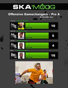 02.13.21 - Stats & MVPs