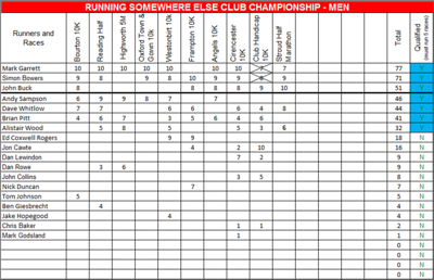 Final Standing 2011 Road Race Series Club Championship