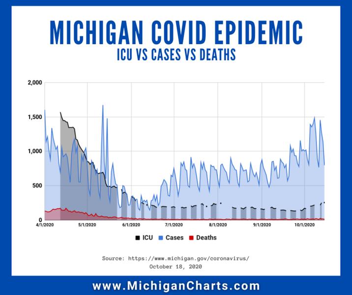 October 18 - CASES vs ICU vs DEATHS - MichiganCharts.png