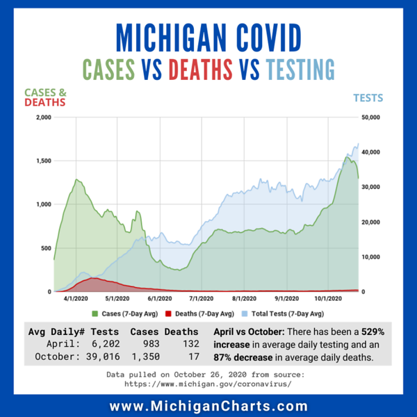 October 26 - Cases Deaths Testing - MichiganCharts.png