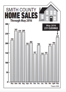smith-county-home-sales-up-as-summer-begins