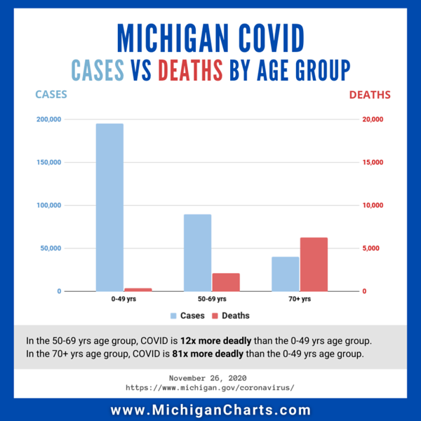 November 26 - Cases and Deaths - MichiganCharts.png