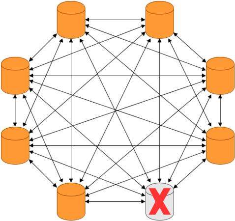 Masterless Cluster - Removing a Node.png