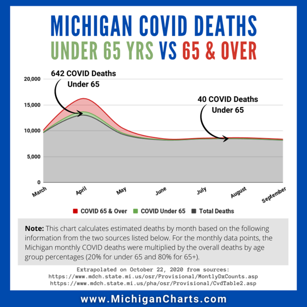 October 22 - COVID Deaths Under 65 vs 65 and Over - MichiganCharts.png