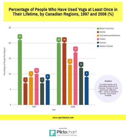 The Percentage of Canadians Who Have Used Yoga as a Healing Modality; 1997 and 2006 Comparisons