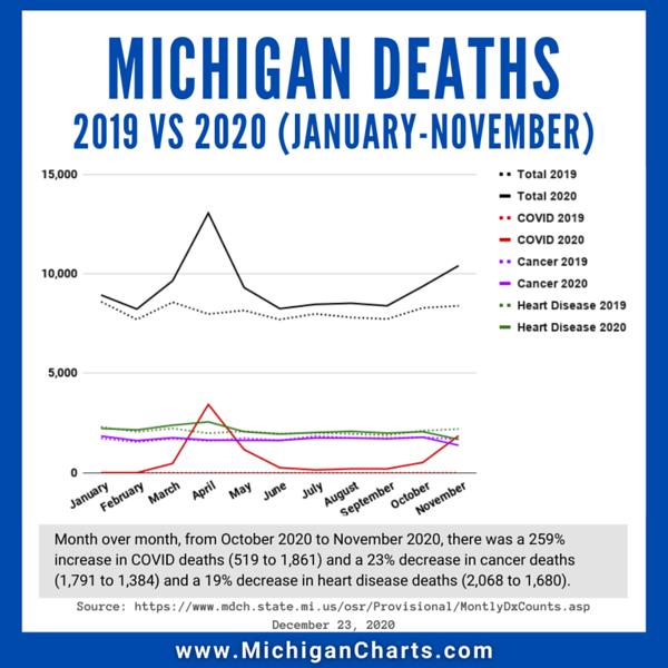December 23 - 2019 vs 2020 Deaths - MichiganCharts.png