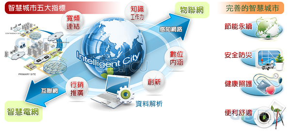 Intelligent_City