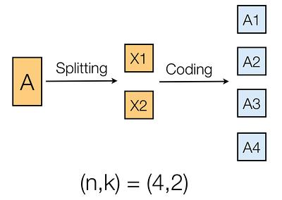 (4, 2) erasure code