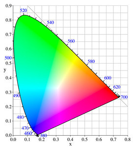 F.I.S.: Color Space - Science