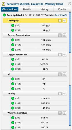 10.2.15 Penn cove water data.jpg