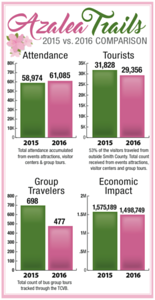 azalea-and-spring-flower-trail-overall-drew-more-visitors-in-2016-but-fewer-from-out-of-town