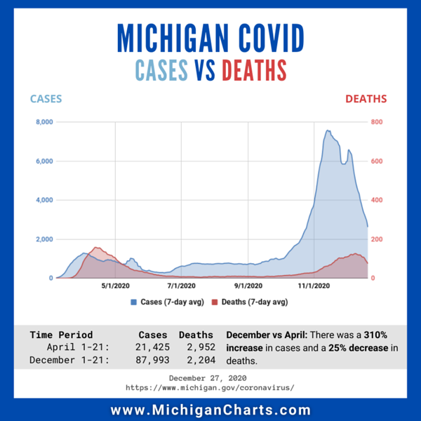 December 27 - Cases Deaths - MichiganCharts.png