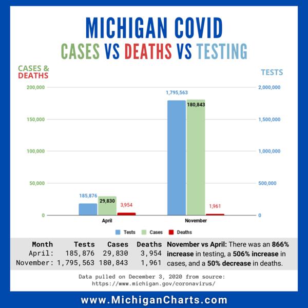 December 3 - Apr vs Nov - Tests Cases Deaths - MichiganCharts.png