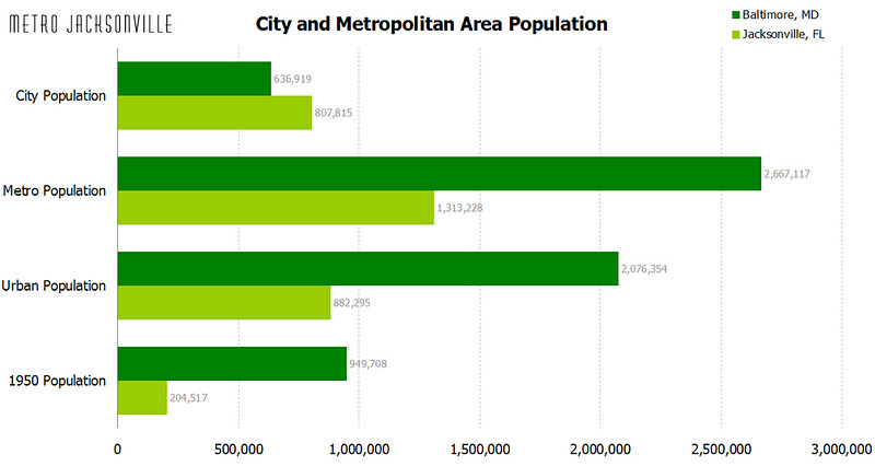 baltimore population stats.jpg