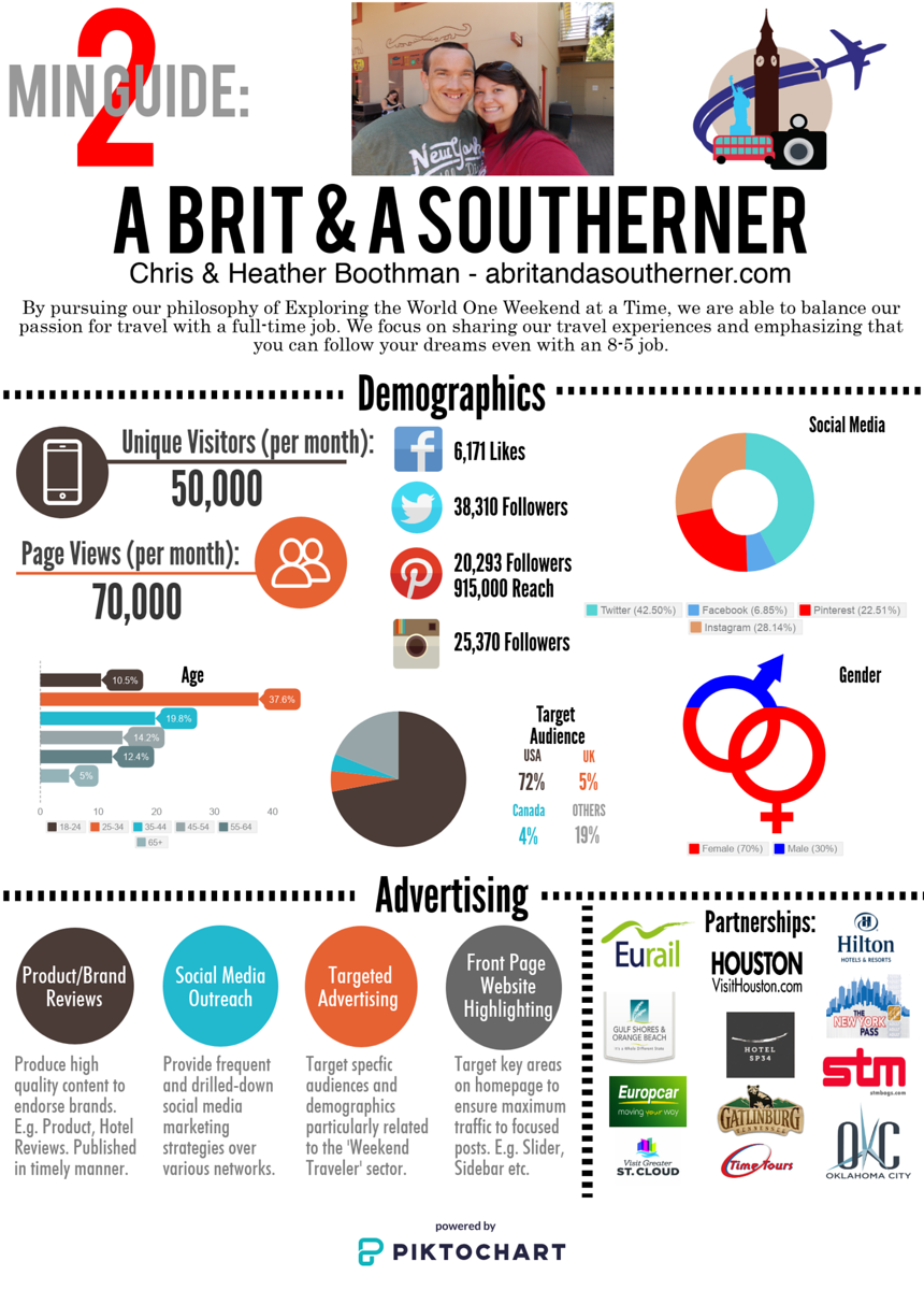 a brit and a southerner media kit