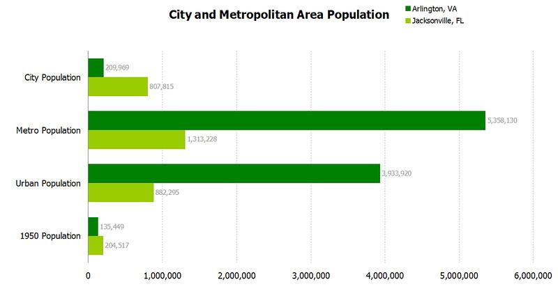 arlington city stats.jpg